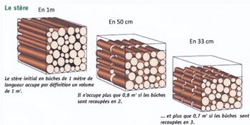 Comment Calculer Un Stere De Bois